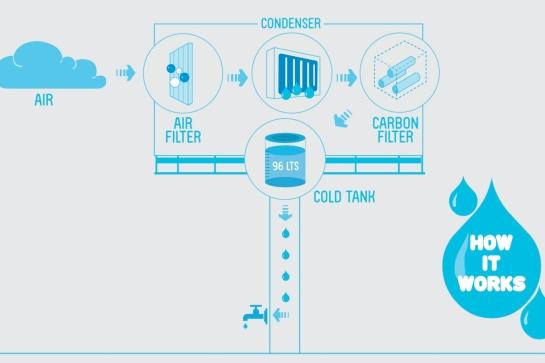 Valla generadora de agua (como funciona)